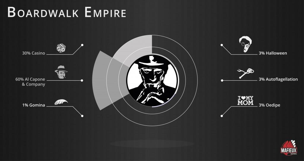 La série Boardwalk Empire résumée en quelques mots