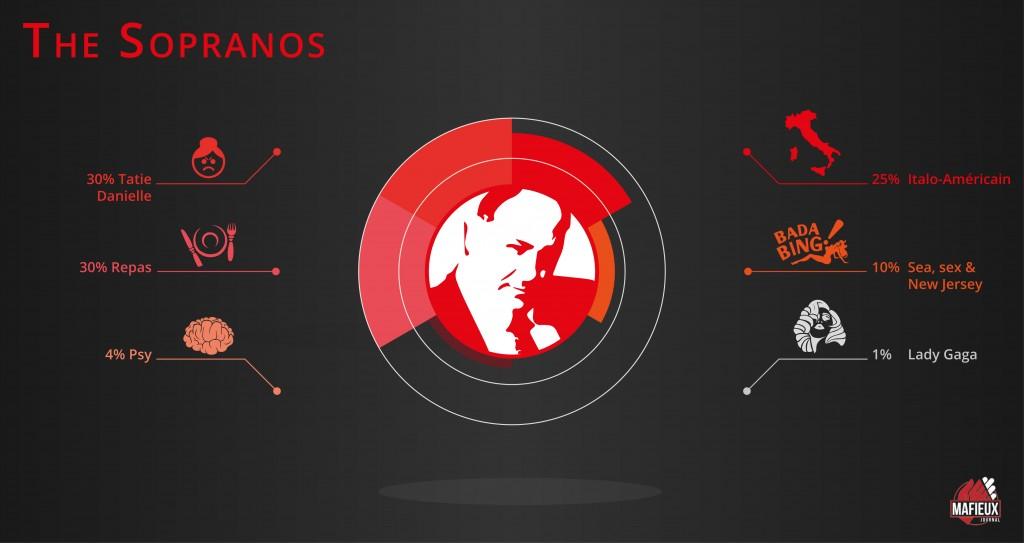 La série The Sopranos résumée en quelques mots