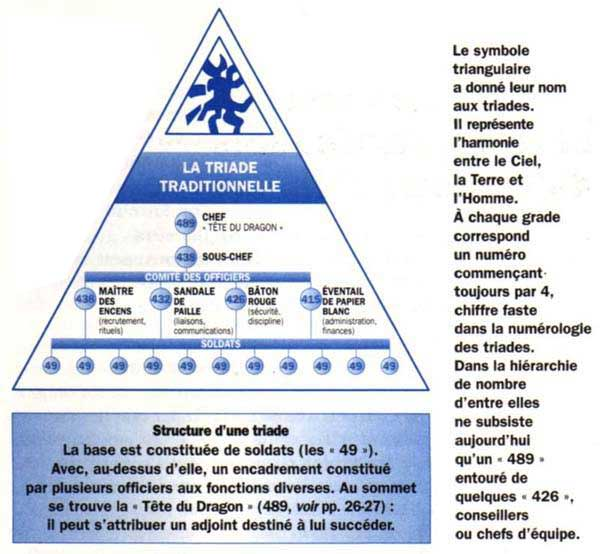 Structure Pyramidale d'une triade