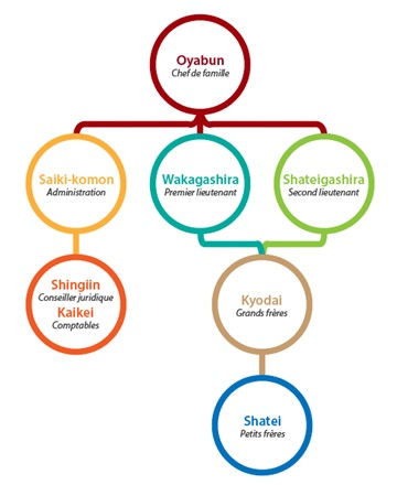 Organisation Yakuza